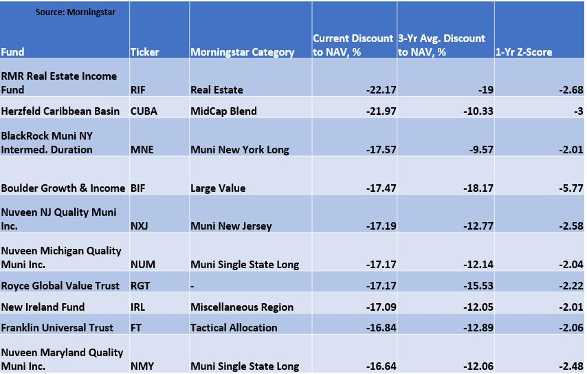 , Closed-End Fund Discounts