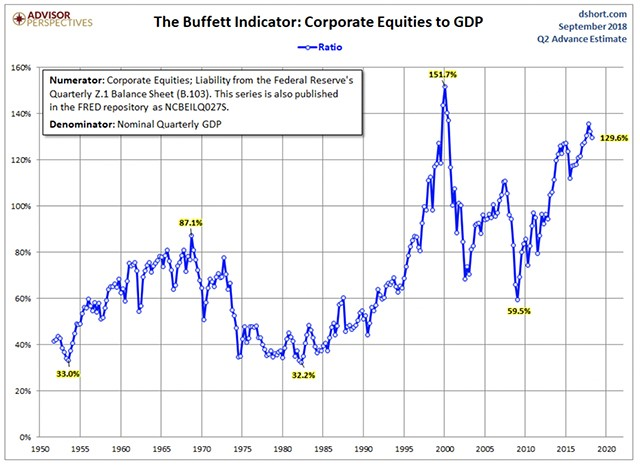 , Average Stock Is Overvalued: Between Tremendously & Enormously