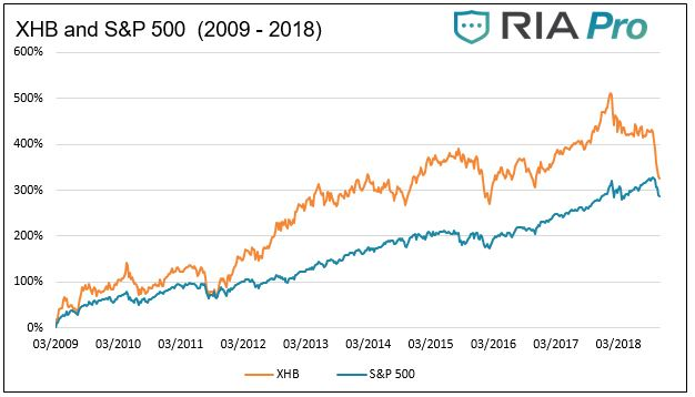 , Is It Time To Buy The Homebuilders (XHB) – RIA Pro