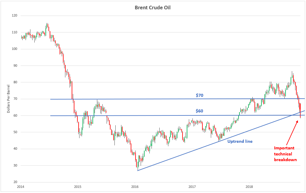 Brent Crude Oil Weekly
