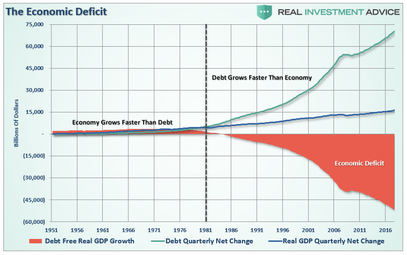 , The Economic Consequences Of Debt