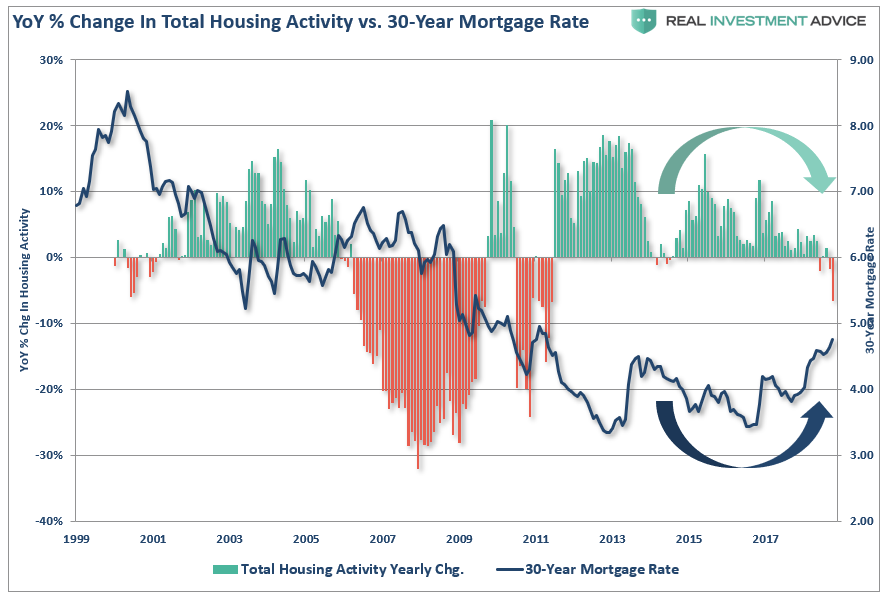, Rising Rates Are Killing The Housing Market