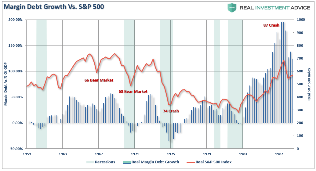 , Margin Debt Is Declining. Are The Bulls In The Clear?