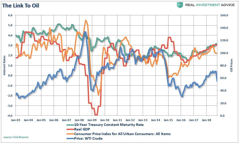 , Oil Prices Are Confirming Global Reflation Is Over