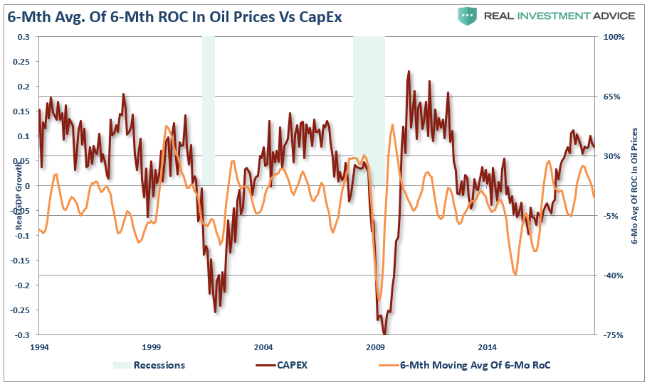 , The Fallacy Of The Positive Impact From Falling Oil Prices