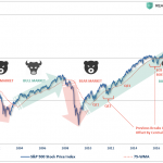 Technically Speaking: The Difference Between A Bull & Bear Market