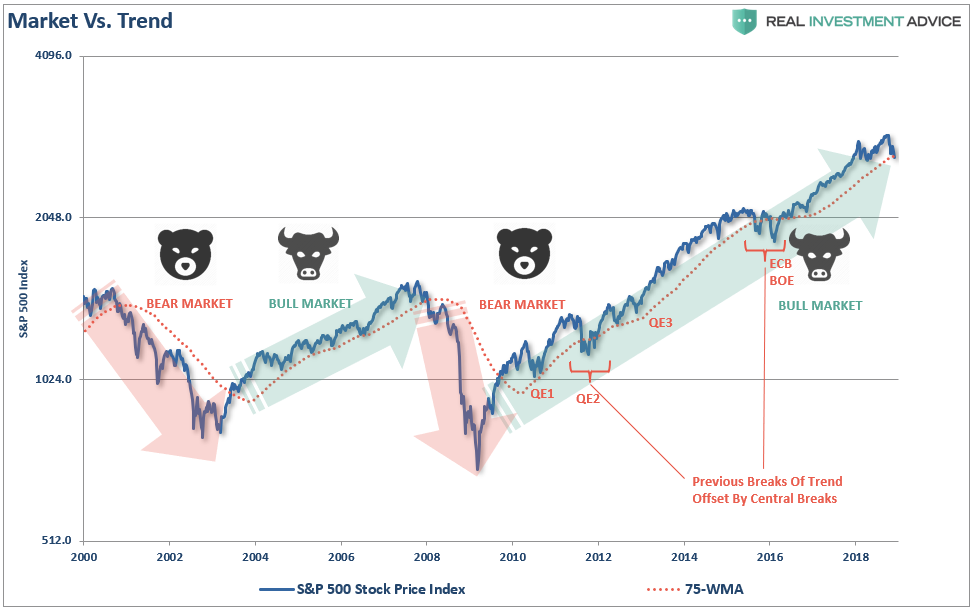 , Technically Speaking: The Difference Between A Bull & Bear Market