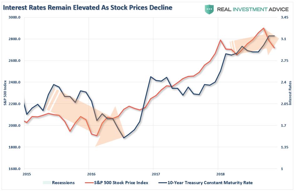 """, Weekend Reading: Why This Isn't """"THE"""" Bear Market…Yet"""