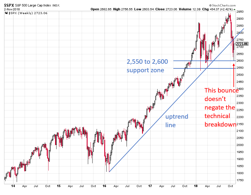 , Stocks Aren't Out Of The Woods Despite This Week's Bounce