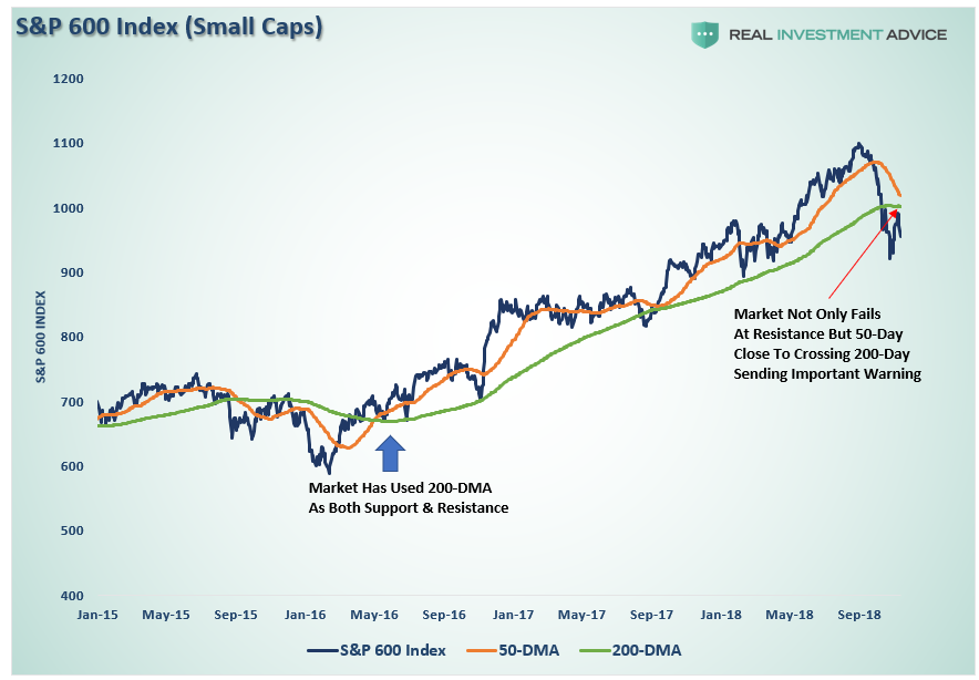 , Technically Speaking: Major Markets Are All Flashing Warning Signs