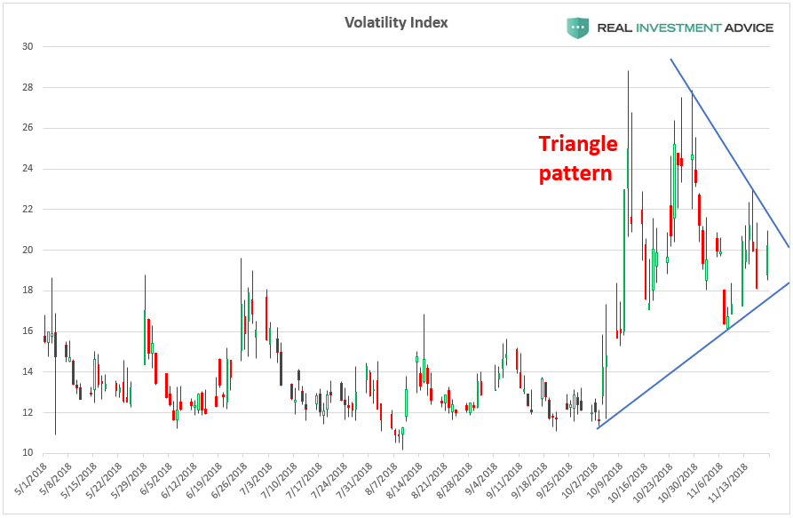 , Why Another Volatility Spike May Be Ahead