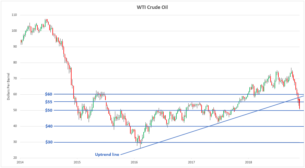 WTI Crude Oil Weekly