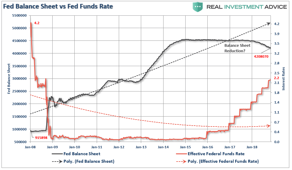 , The Fed Continues To Make Policy Mistakes