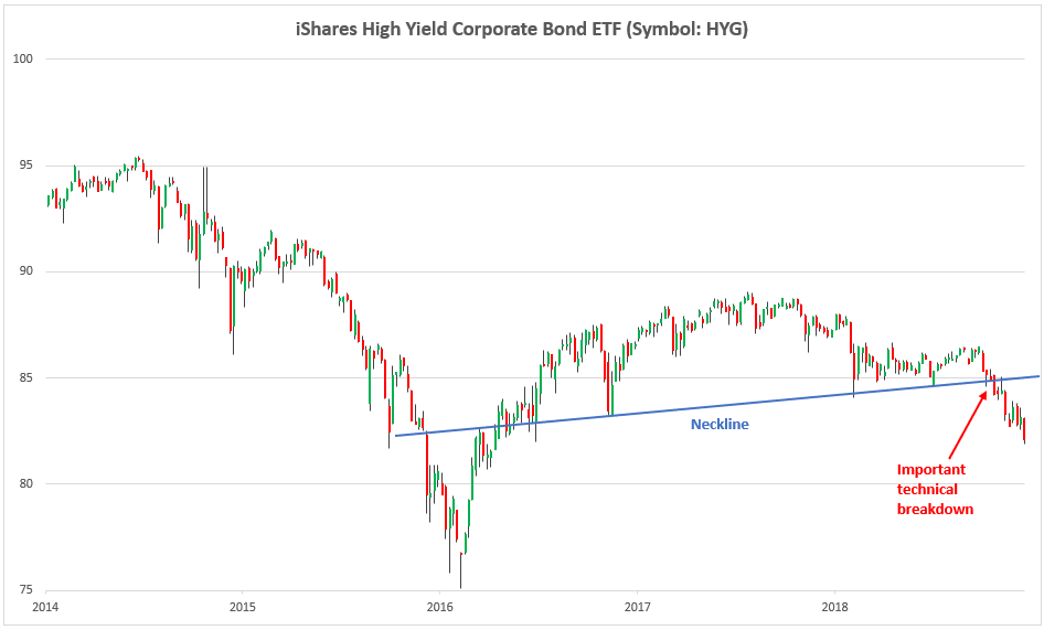 , Key Charts To Watch As Crude Oil's Bust Continues
