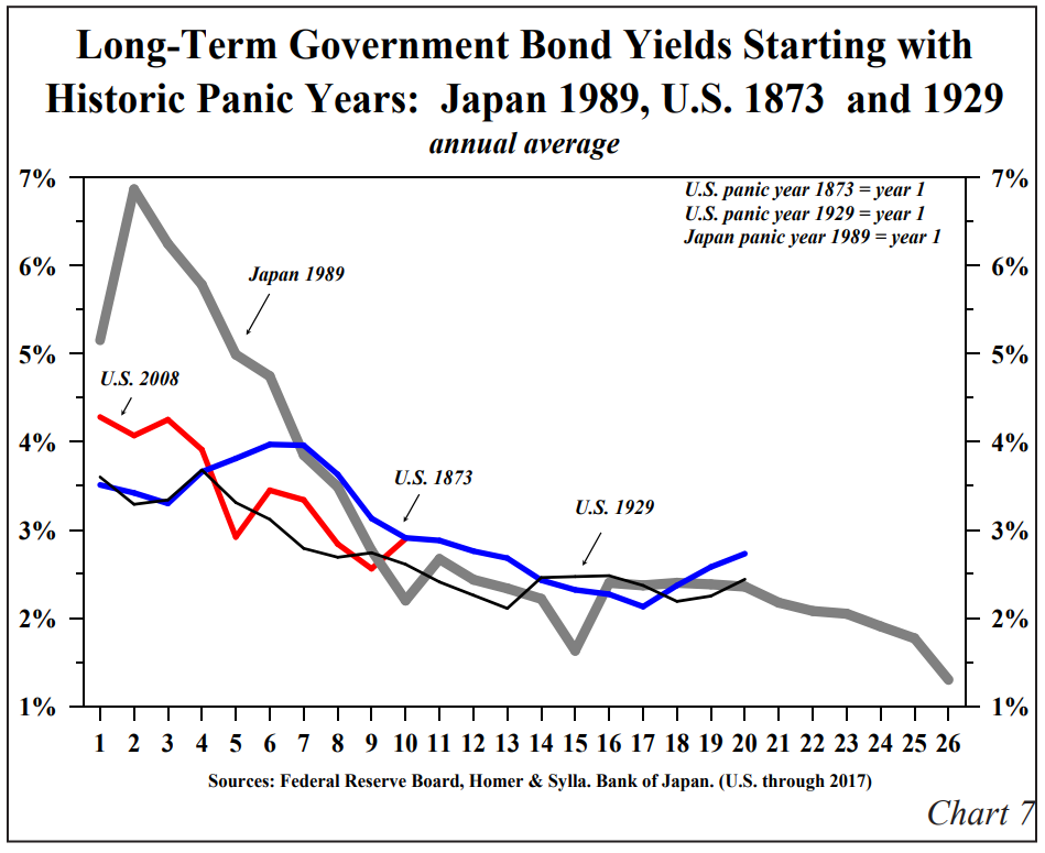 , Why Gundlach Is Still Wrong About Higher Rates
