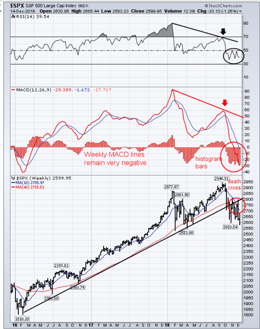 ", Technically Speaking: Has ""BTFD"" Become ""STFR"""
