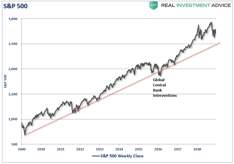 , Why Another 50% Correction Is Possible