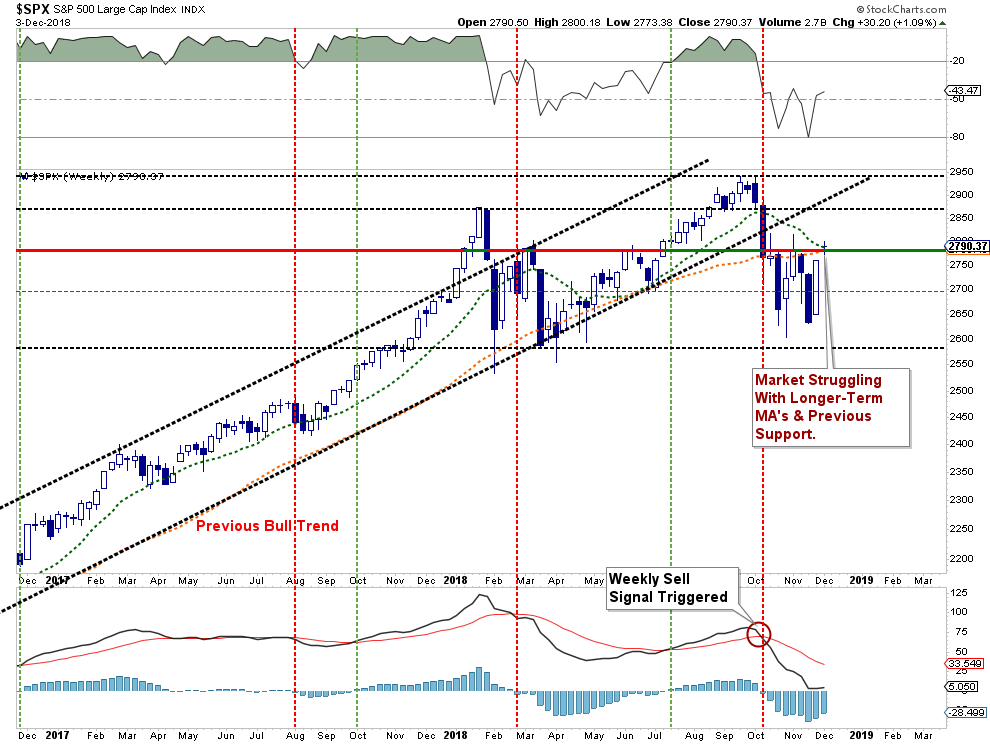 ", Technically Speaking: Is The Bull Back, Or Is It A ""Bull Trap?"""