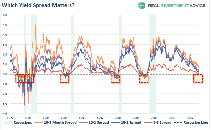 , Weekend Reading: Which Yield Curve Really Matters?