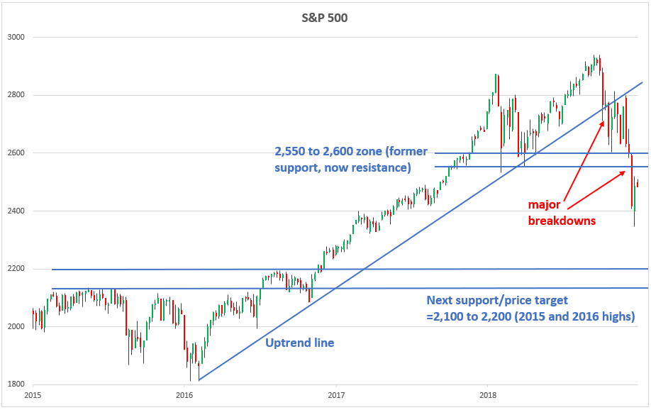 , Don't Get Excited About This Market Bounce