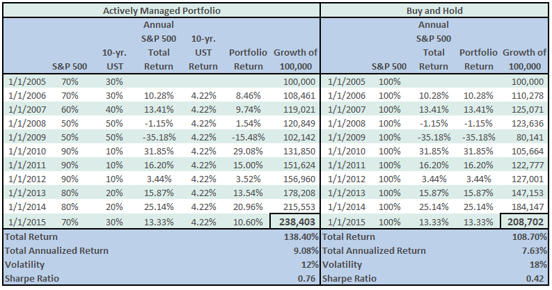 , Wait for the Fat Pitch : Buy and Hold vs Active Management