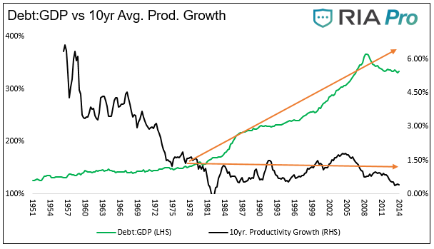 , #MacroView: Debt, Deficits & The Path To MMT.