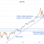 The Market Is Still In A Confirmed Downtrend