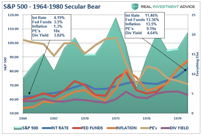 , Are We In A Secular Bull Market?