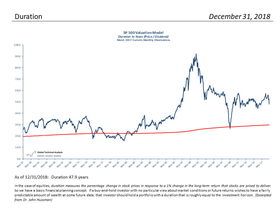 , S&P 500 Monthly Valuation & Analysis Review – 12-31-18