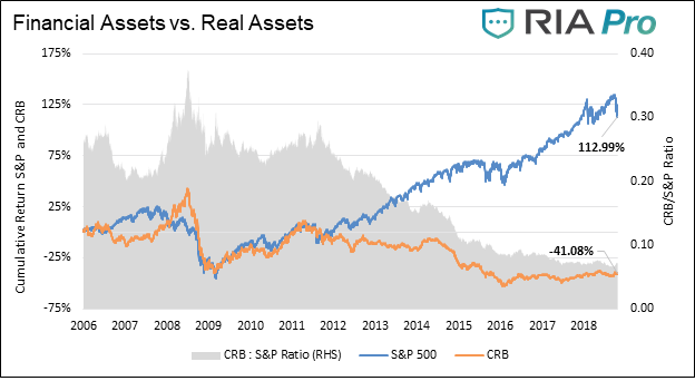 , The Coming Age of Real Assets