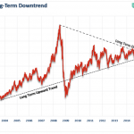 To Buy or not to Buy : Thoughts on Crude Oil