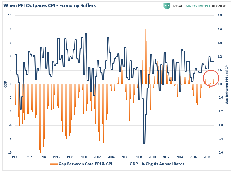 , The Fed Conundrum – Data Or Markets?