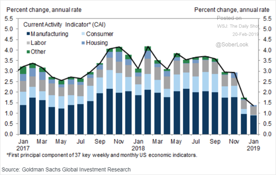 """, The """"There Is No Recession In Sight"""" Chartbook"""