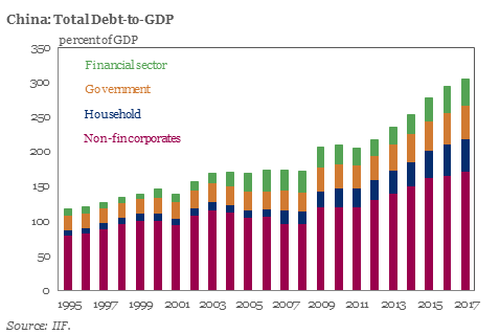 , China Continues To Pile Debt On Top Of More Debt