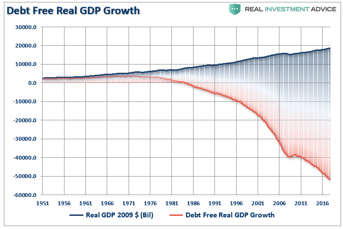 , Powell's Fantasy: The Economy Should Grow Faster Than Debt