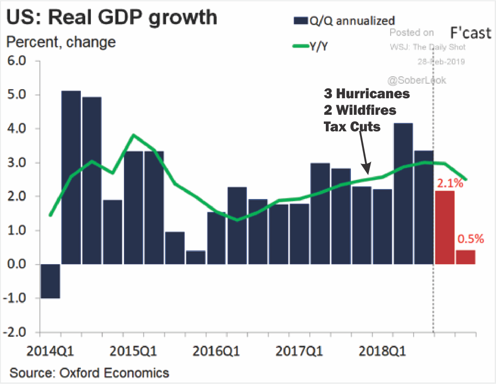 , Tax Cuts A Year Later – Did They Deliver As Promised?