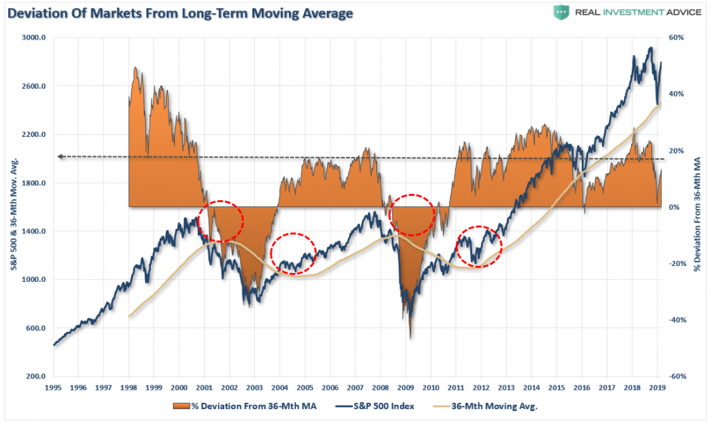 , Technically Speaking: Sell Today? Risk Vs. FOMO