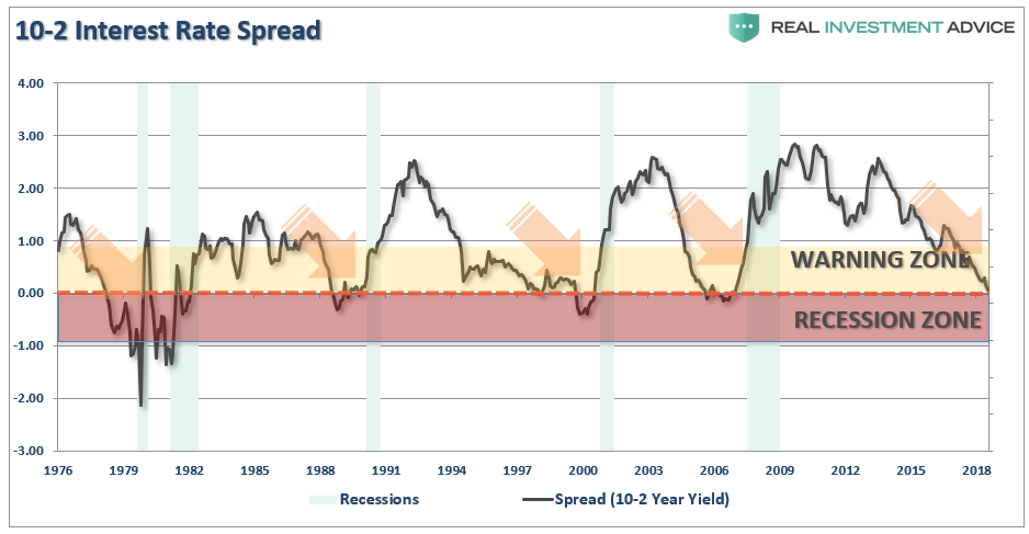 ", The ""There Is No Recession In Sight"" Chartbook"