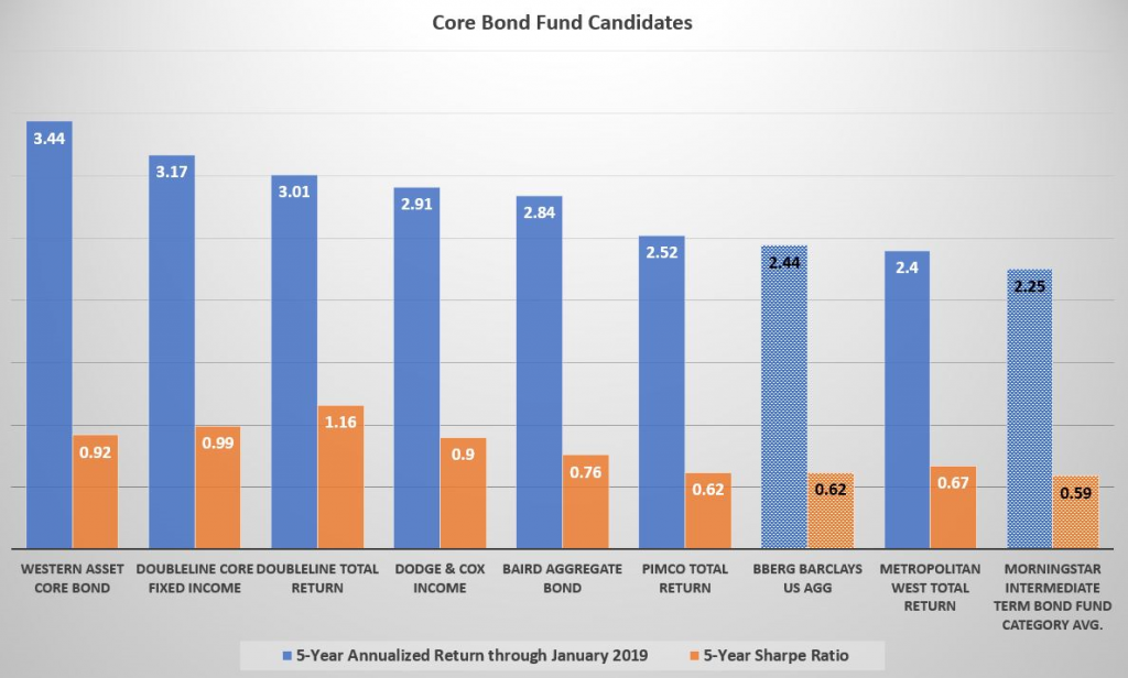 , Checking Up On Workhorse Bond Funds