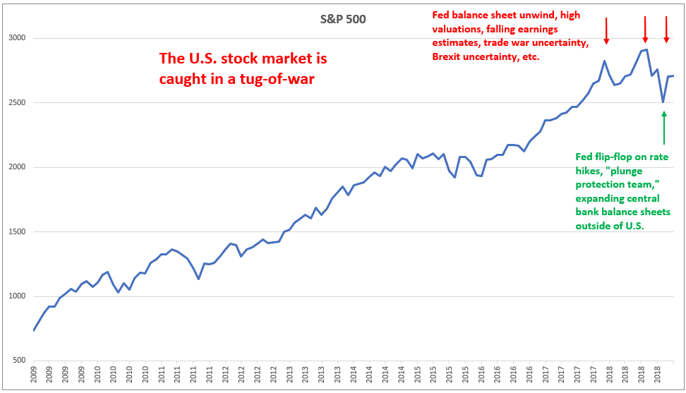 , The Market Is Caught In A Tug-Of-War
