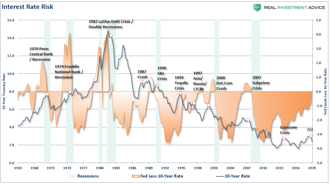 , Is The Stock Market As Confused As You Are About A Recession?
