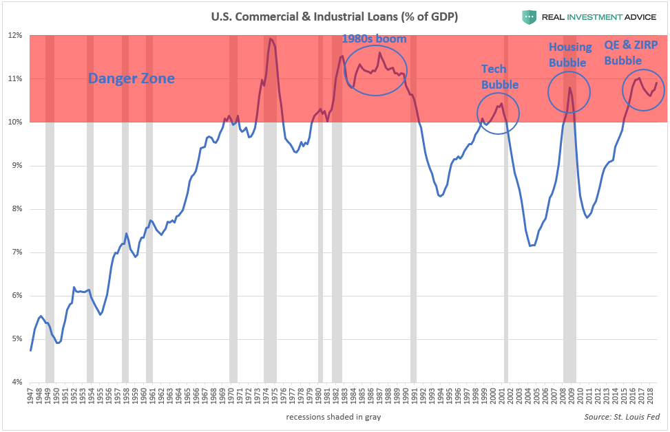 , Commercial & Industrial Loans Are In The Danger Zone