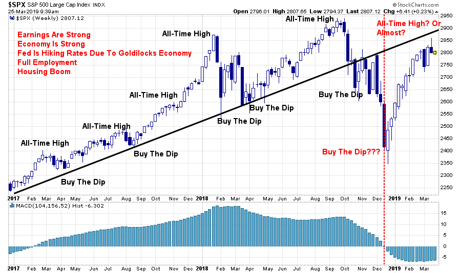 , Technically Speaking: Are We Going To New Highs?