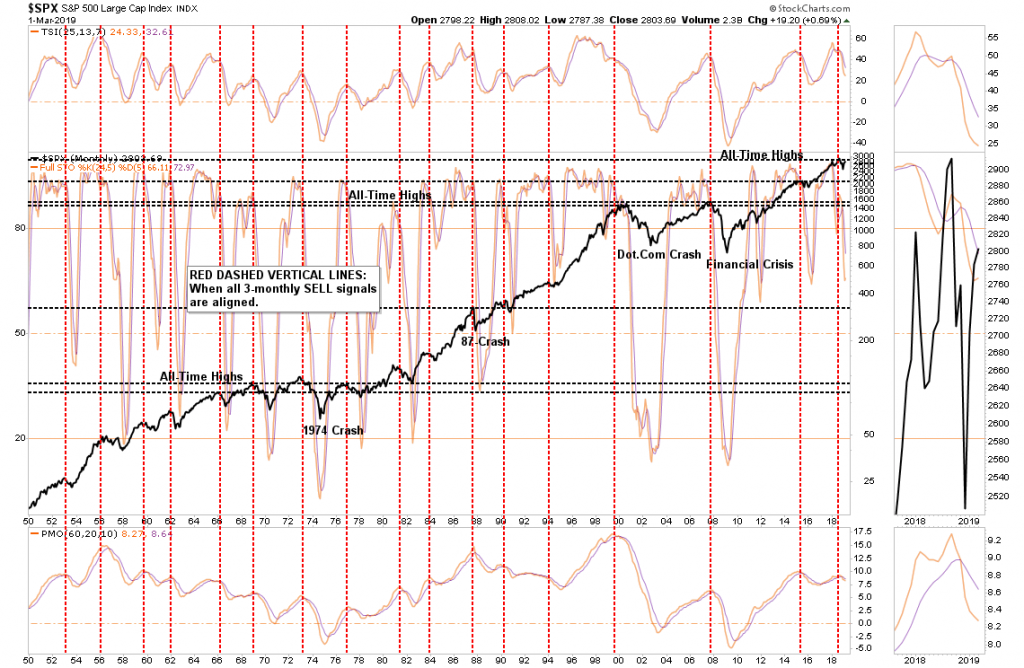 , Technically Speaking: Monthly Chart Review Yields Bearish Signals