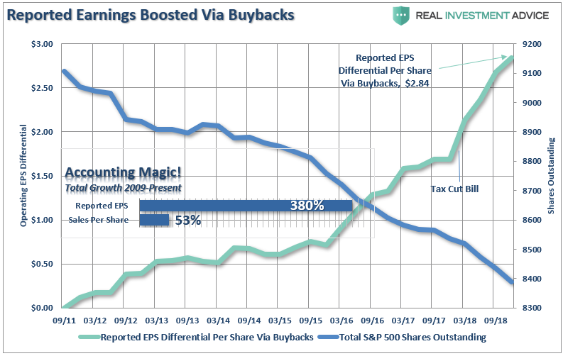 , Stock Buybacks Aren't Bad, Just Misused & Abused