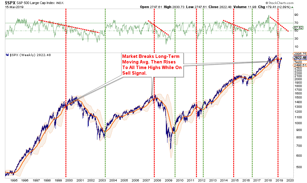 , Technically Speaking: A Different Way To Look At Market Cycles