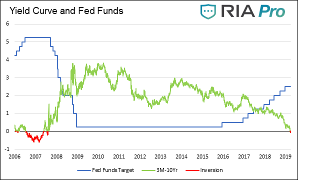 , Fixed Income Review – March 2019