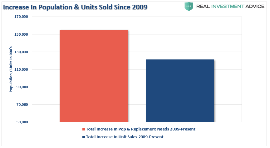 , Auto Sales Aren't Nearly As Strong As Reported
