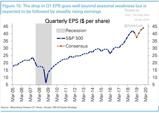 , Fundamentally Speaking: Earnings Growth Much Weaker Than Advertised