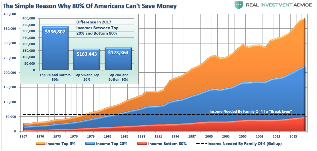 """savings mirage"" save economy, #MacroView: ""Savings Mirage"" Won't Save The Economy"